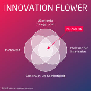design-thinking-innovation-flower