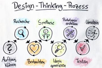 design-thinking-prozess Schaubild