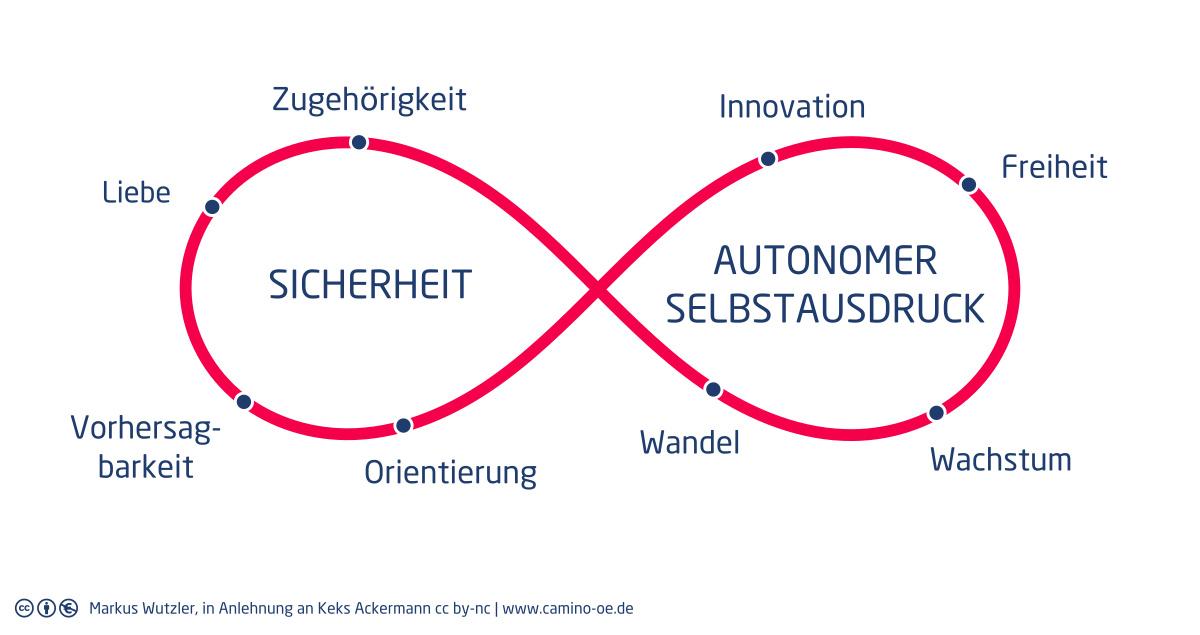 Modell Bedürfnispendel: auf der einen Seite stehen Bedürfnisse rund um Sicherheit, auf der anderen solche um autonomen Selbstausdruck